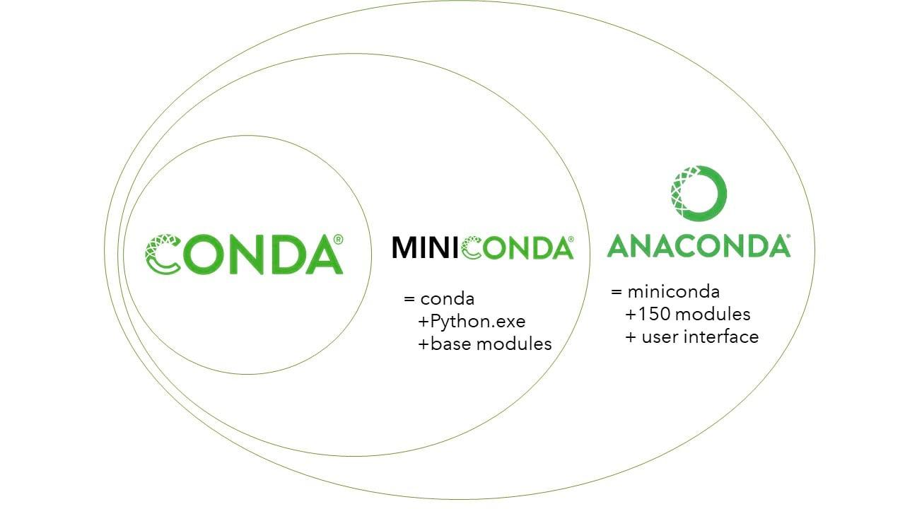 Miniconda vs Anaconda